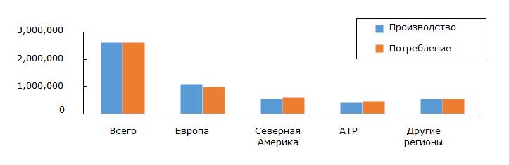 Объемы производства и потребления ДМТ в 2014 году по регионам