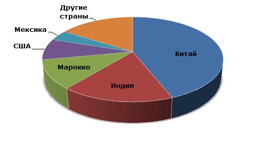 Основные баритодобывающие страны в 2014г.