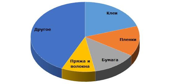 Основные области применения поливинилового спирта