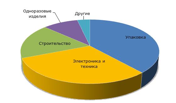 Основные отрасли потребления полистирола