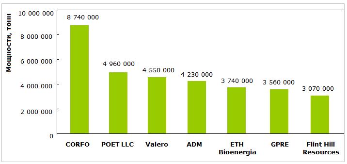 Основные производители этанола и их мощности в 2014 году