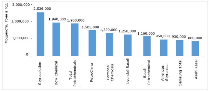 Основные производители стирола и их мощности (2013 год)