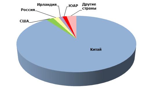 Основные страны-производители искусственных промышленных алмазов в 2014 году