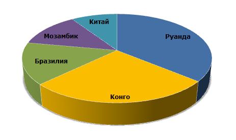Основные страны-производители тантала в 2014 году
