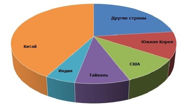 Терефталевая кислота: структура мирового производства по странам