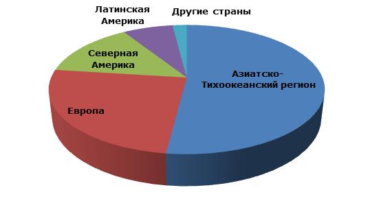 Пероксид водорода: структура мирового потребления по регионам, 2014 год