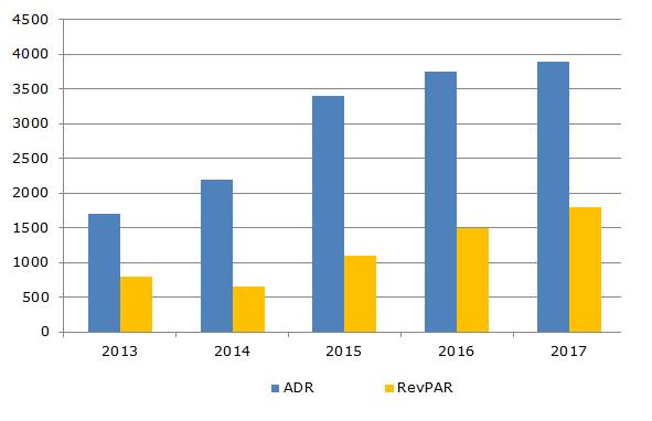 Показатели гостиничного рынка Киева, 2013-2017 гг., грн.