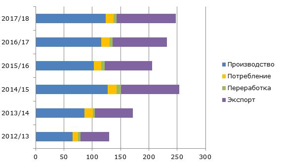 Показатели рынка вишни в Чили