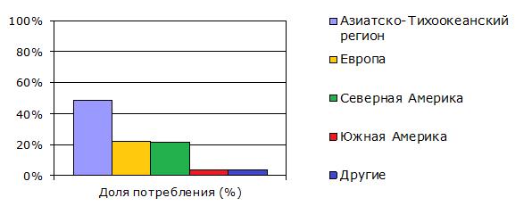 Потребление ацетона по регионам