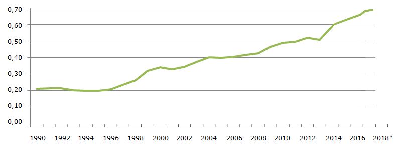 Потребление спаржи в США на душу населения, грамм в день