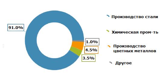 Потребление ванадия по секторам промышленности, %