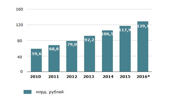 Продажи кормов для домашних животных в России