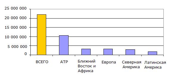 Производство ПЭТ по регионам в 2014 году (в тоннах)