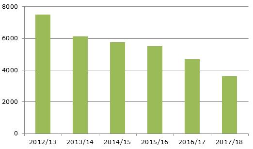 Производство апельсинов в США, 2012-2018 гг., тыс. тонн