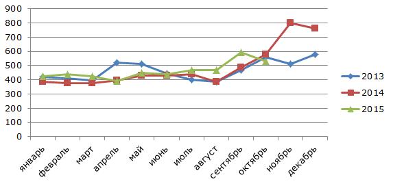 Производство баранины в России в 2013-2015 гг, тонн
