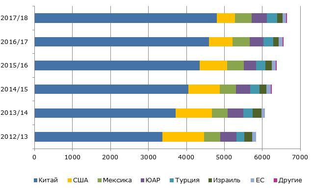Производство грейпфрутов на мировом рынке, 2012-2018 гг., тыс. тонн