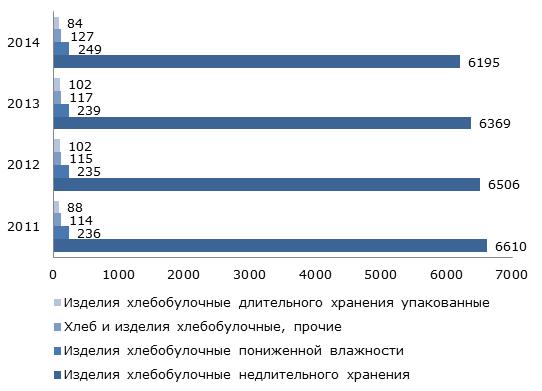 Производство хлеба и хлебобулочных изделий по отдельным сегментам в России в 2011-2014 гг., тыс. тонн
