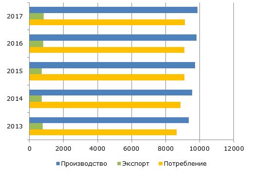 Производство и потребление сыра в странах ЕС, 2013-2017 гг., тыс. тонн