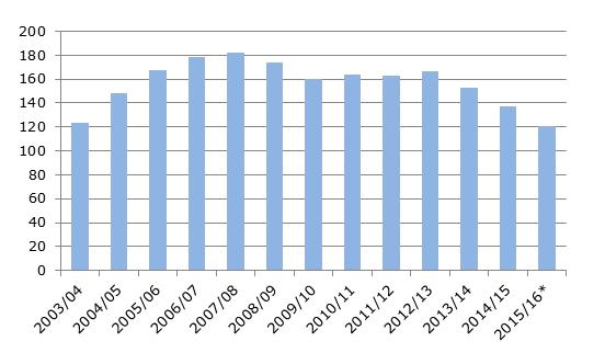 Производство майонеза в Украине, тыс. тонн