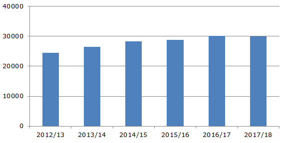 Производство мандаринов на мировом рынке, 2012-2018 гг, тыс. тонн