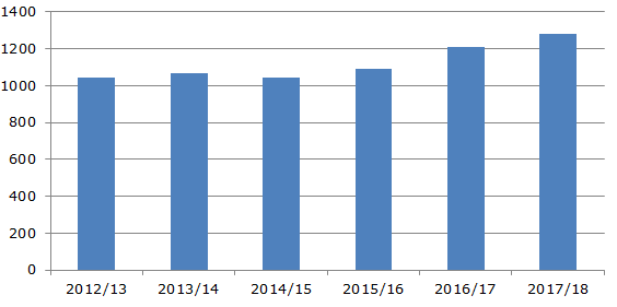 Производство миндаля на мировом рынке, 2012-2018 гг., тыс. тонн