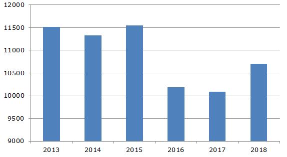 Производство молока в Аргентине, 2013-2018 гг., тыс. тонн
