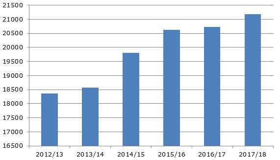 Производство персиков и нектаринов на мировом рынке, 2012-2018 гг., тыс. тонн