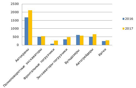 Производство строительной техники в России, 2016-2017 гг., ед.