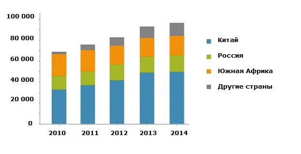 Производство ванадия по регионам, тонн