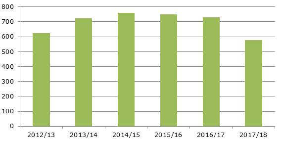 Производство вишни в ЕС, 2012-2018 гг., тыс. тонн