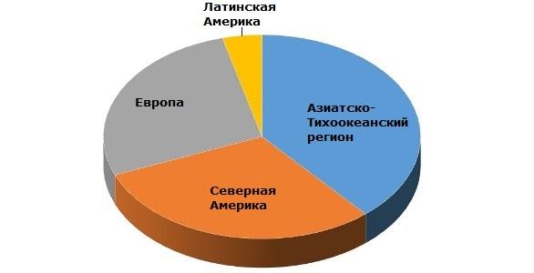 Пропиленгликоль: структура мирового производства по регионам, 2014 год