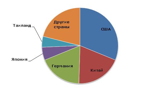 Пропиленгликоль: структура мирового производства по странам, 2013 год