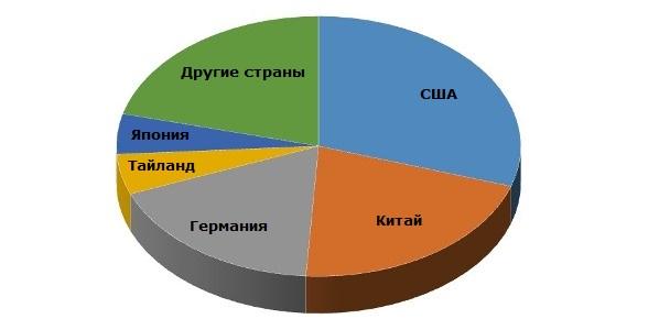 Пропиленгликоль: структура мирового производства по странам, 2014