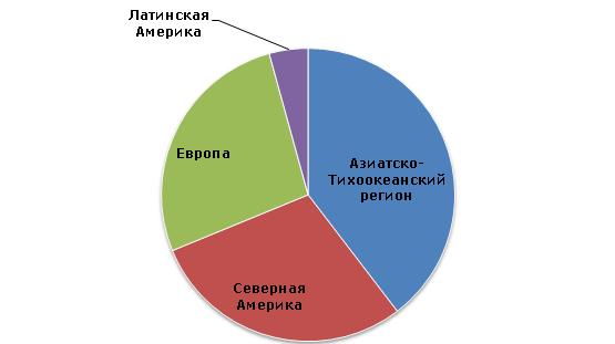 Пропиленгликоль: структура мировых производственных мощностей, 2013 год
