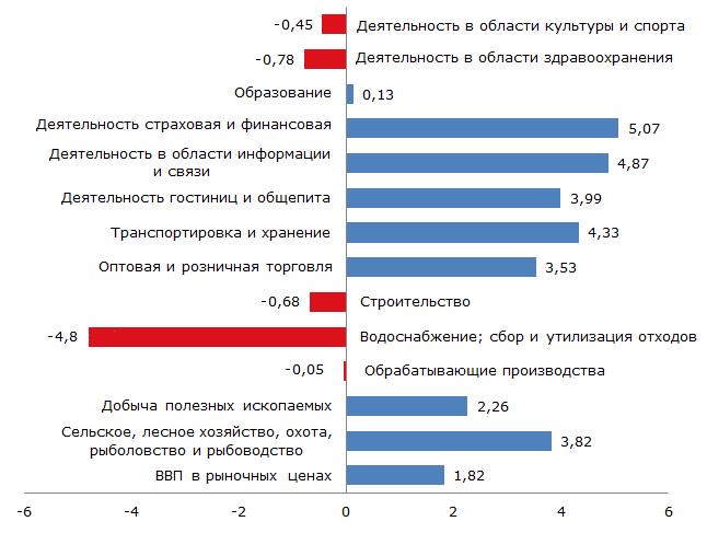 Рост ВВП/секторов за III квартал, 2017 г., %