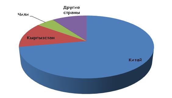 Ртуть: структура мирового производства по странам, 2012 год