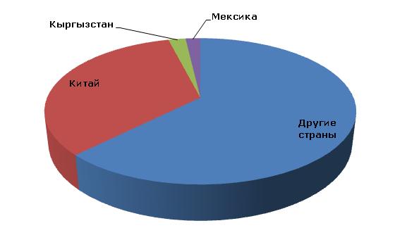 Ртуть: структура мировых ресурсов по странам, 2012 год
