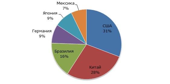 Рыночная доля ведущих стран на мировом кондитерском рынке в 2015 году, %