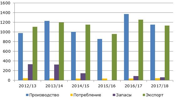 Рынок апельсинового сока в Бразилии, 2012-2018 гг., тыс. тонн
