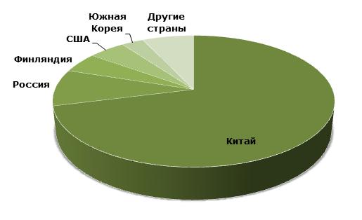 Слюда: структура мирового производства по странам, 2014 год