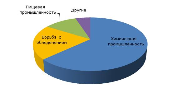 Соль: структура рынка по областям потребления, 2014 год