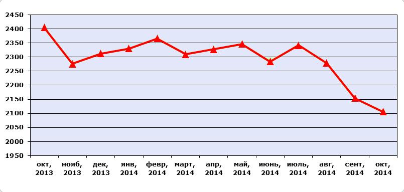 Средняя контрактная цена на пенополистирол упаковочных марок в Европе в период с октября 2013г. по октябрь 2014г., $/тонна