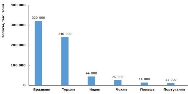Страны с крупнейшими запасами полевого шпата в мире, тыс. тонн (2013г.)