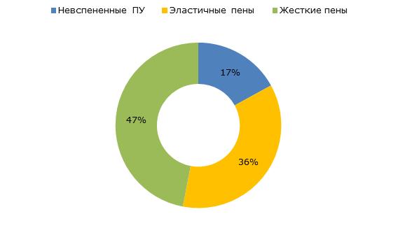 Структура импорта полиолов в Россию по назначению, 2017 г.