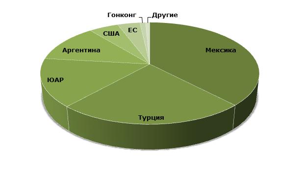 Структура мирового экспорта, 2017/18 гг., тыс. тонн
