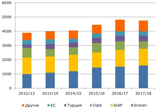 Структура мирового экспорта апельсинов, 2012-2018 гг., тыс. тонн