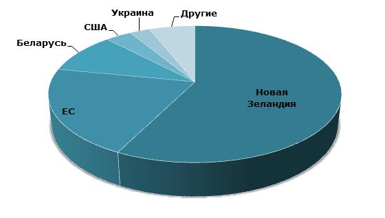Структура мирового экспорта сливочного масла, 2017 г., тыс. тонн