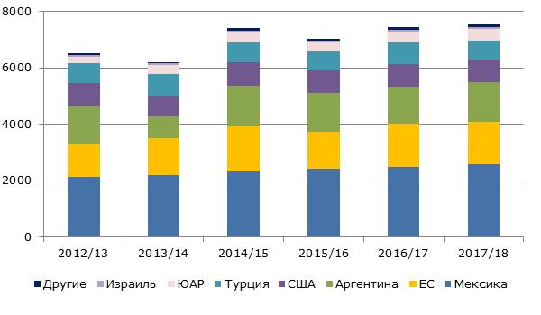 Структура мирового производства лимонов, 2012-2018 гг., тыс. тонн