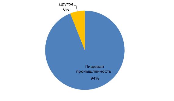Структура потребления ПЭТ пленки в России, 2017 г.