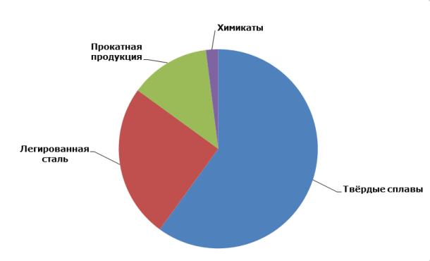 Структура потребления вольфрама по секторам